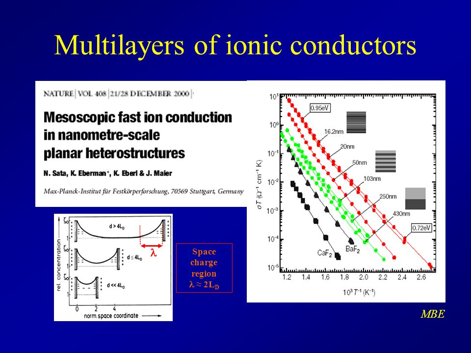 Multilayers of ionic conductors