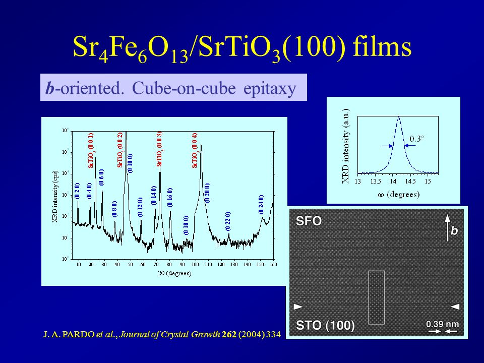 Sr4Fe6O13/SrTiO3(100) films b-oriented. Cube-on-cube epitaxy