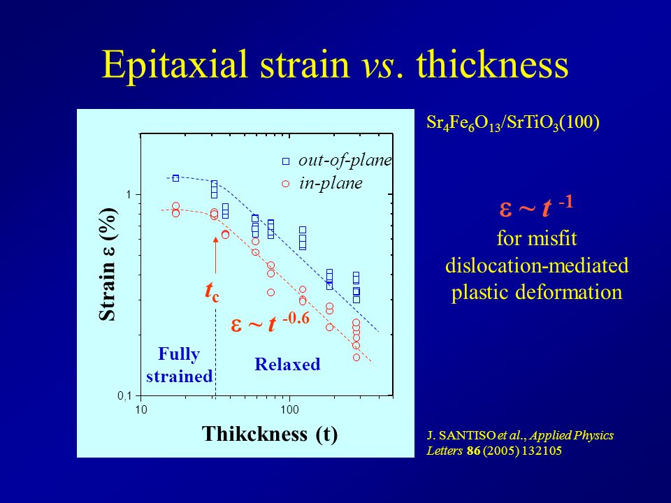 Epitaxial strain vs. thickness
