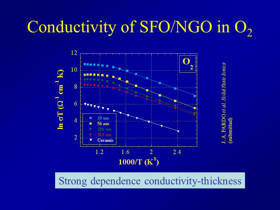 Conductivity of SFO/NGO in O2