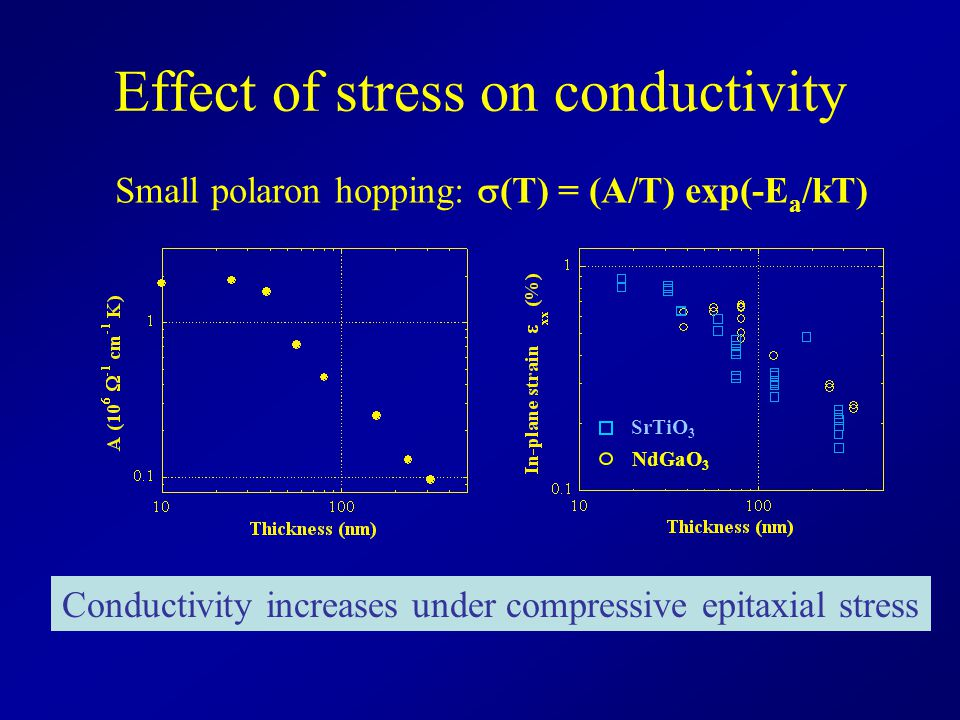 Effect of stress on conductivity