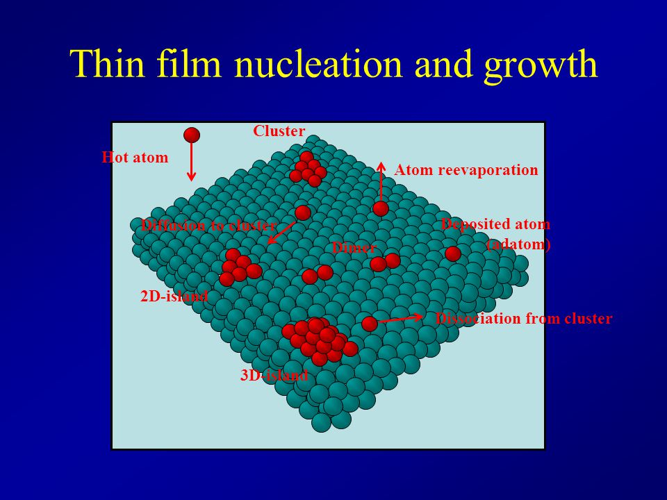 Thin film nucleation and growth