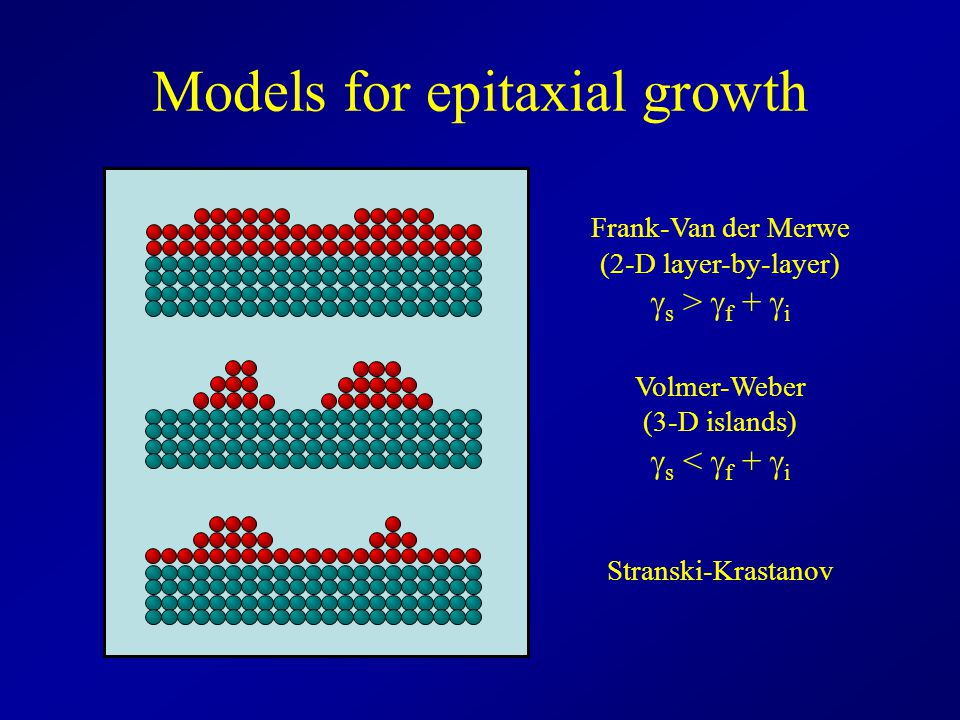 Models for epitaxial growth