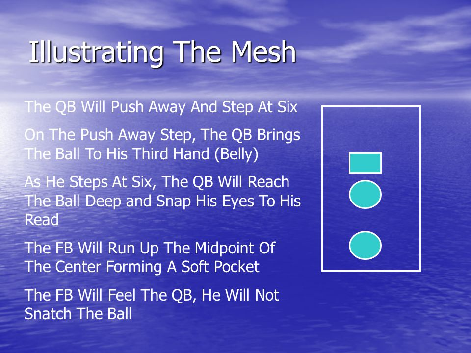 Illustrating The Mesh The QB Will Push Away And Step At Six