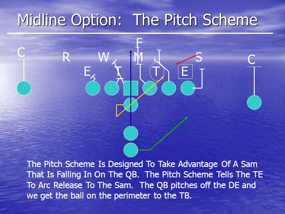 Midline Option: The Pitch Scheme