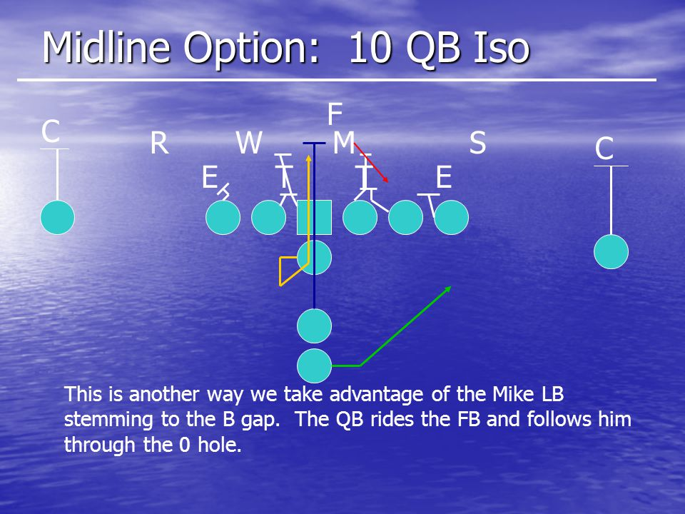 Midline Option: 10 QB Iso F C R W M S C E T T E