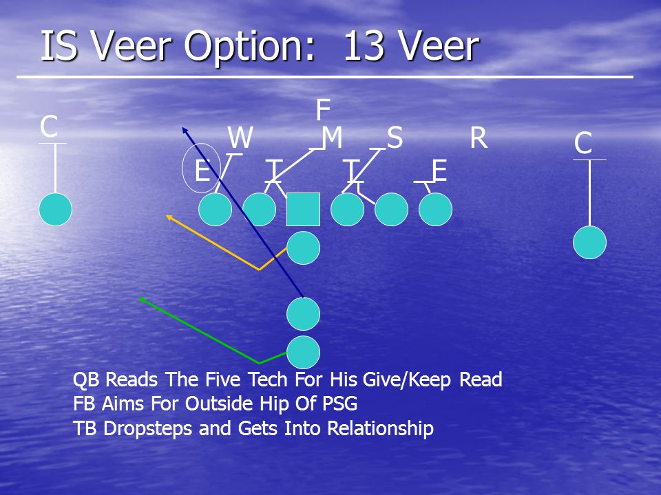 IS Veer Option: 13 Veer F C W M S R C E T T E