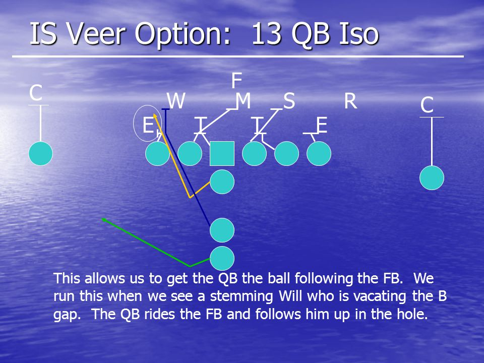 IS Veer Option: 13 QB Iso F C W M S R C E T T E