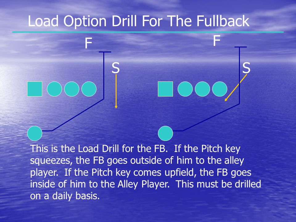 Load Option Drill For The Fullback F F