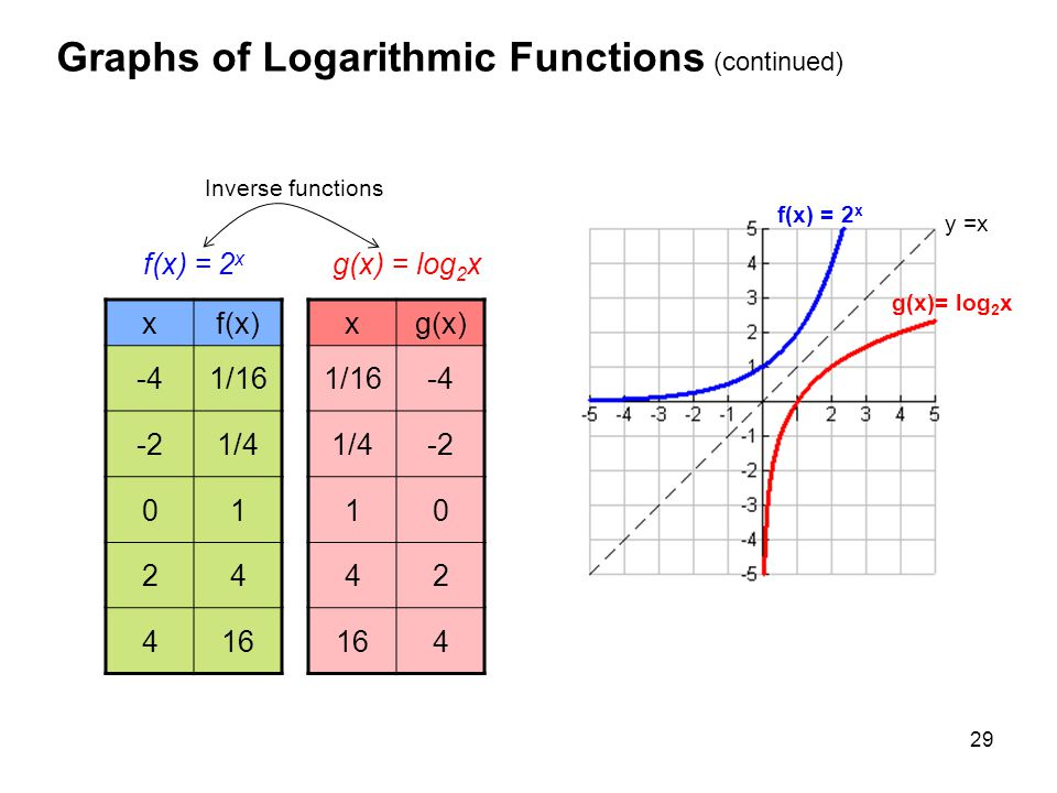 Graphs of Logarithmic Functions (continued)