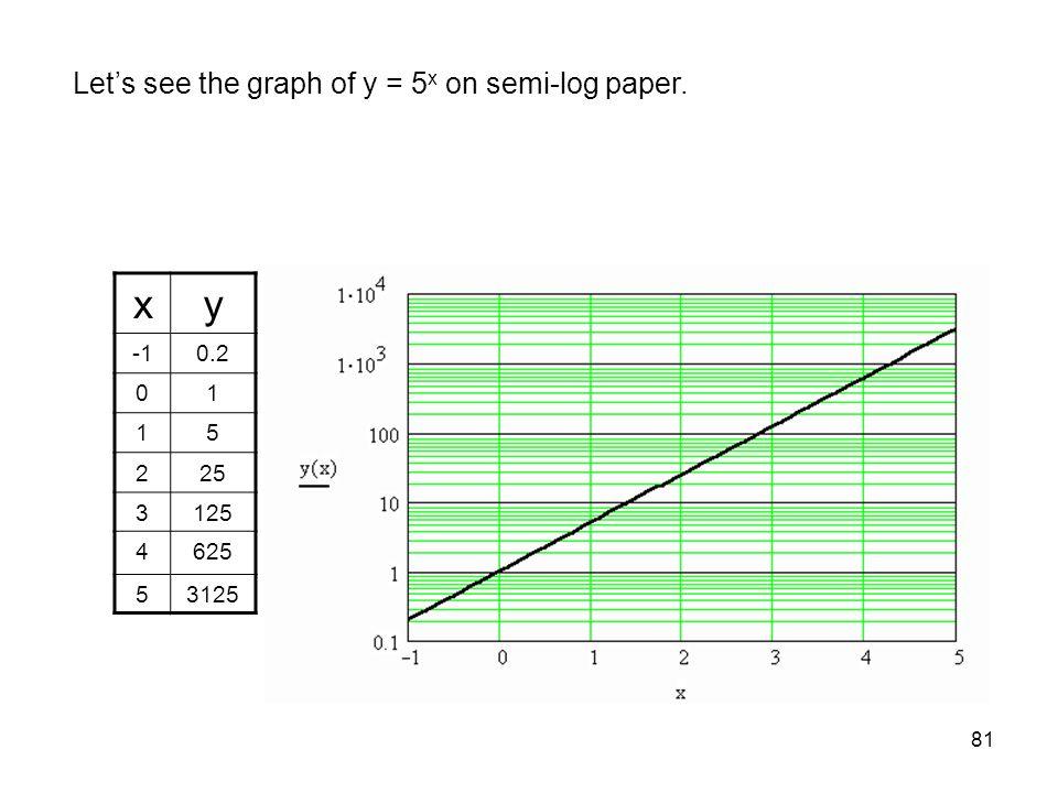 x y Let's see the graph of y = 5x on semi-log paper. -1 0.2 1 5 2 25 3