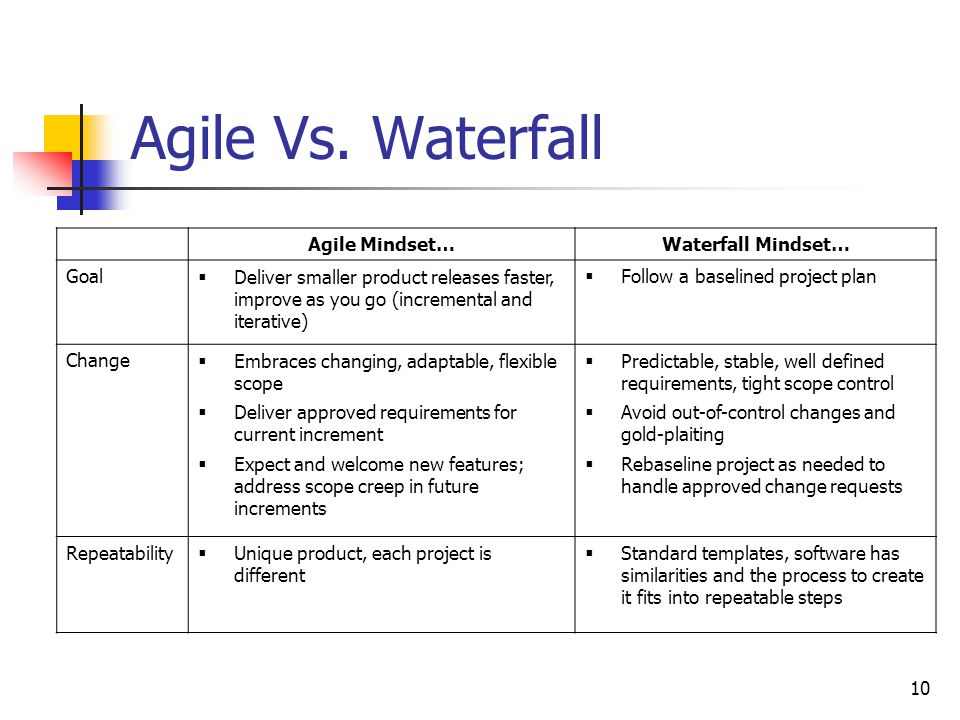 Presented to pmag l lowe g mays and j skinner april 19 for Agile artifacts templates