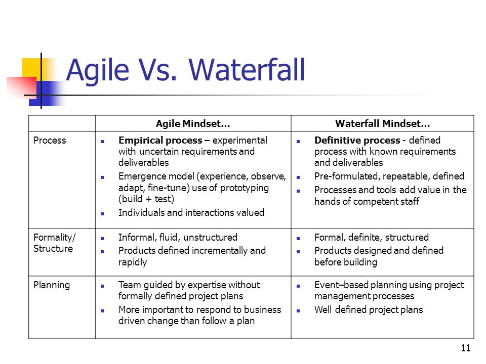 Presented to pmag l lowe g mays and j skinner april 19 for Project management agile waterfall