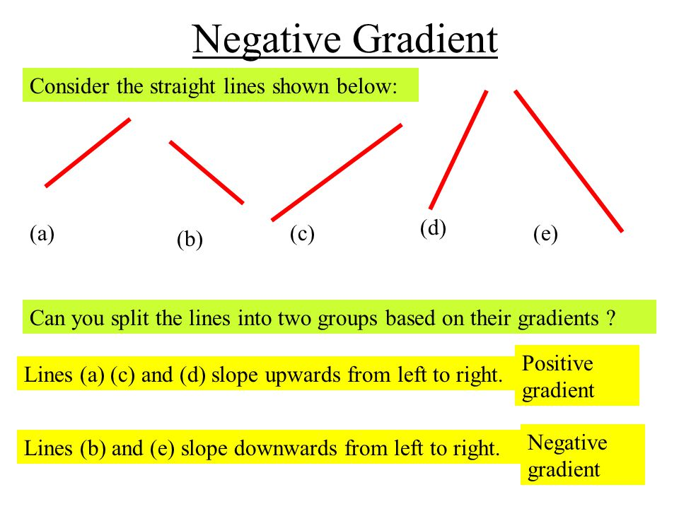 Negative Gradient Consider the straight lines shown below: (d) (e) (a)