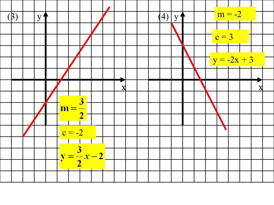 m = -2 (3) x y x y (4) c = 3 y = -2x + 3 c = -2