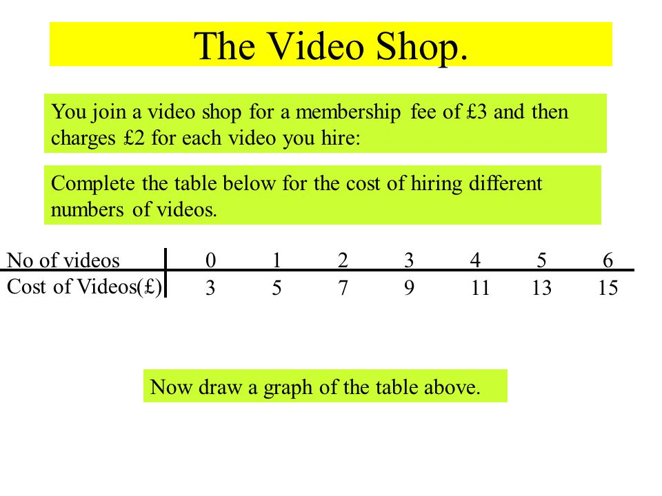 The Video Shop. You join a video shop for a membership fee of £3 and then charges £2 for each video you hire: