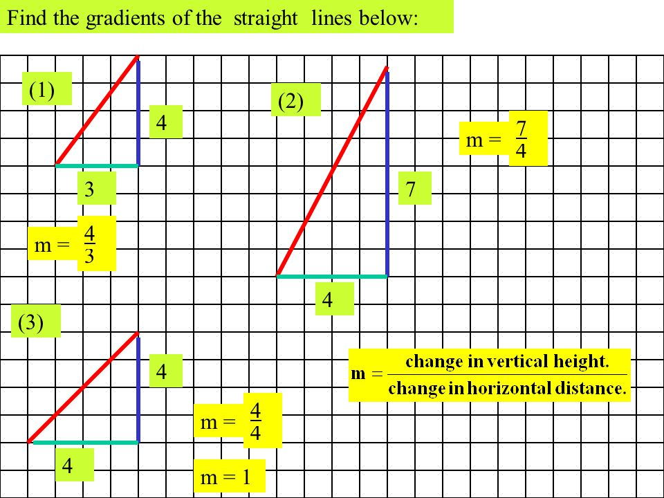 Find the gradients of the straight lines below: