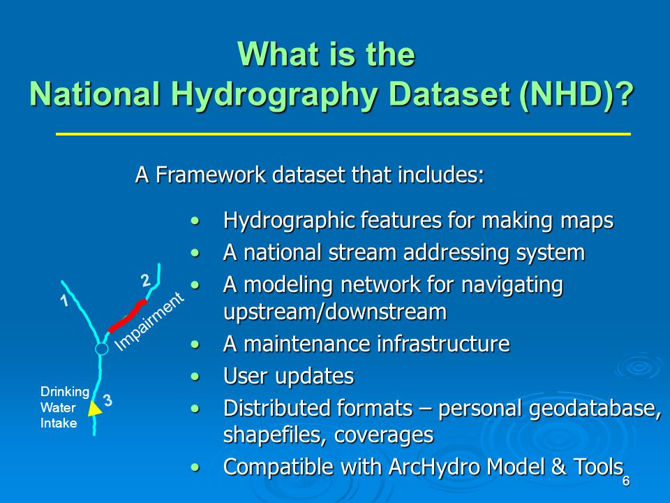 What is the National Hydrography Dataset (NHD)