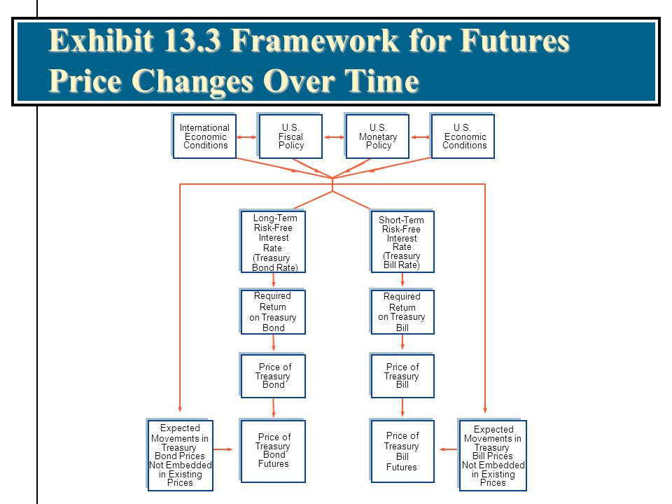 Exhibit 13.3 Framework for Futures Price Changes Over Time