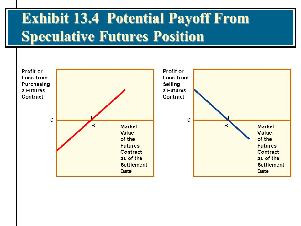 Exhibit 13.4 Potential Payoff From Speculative Futures Position