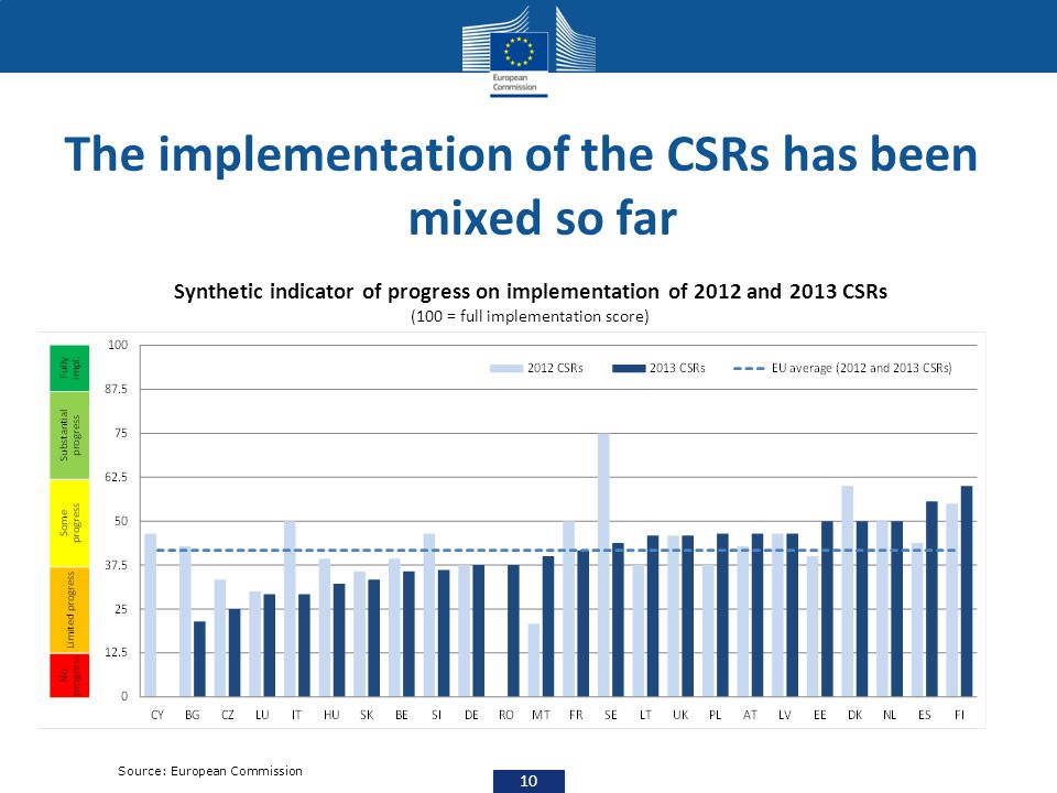 The implementation of the CSRs has been mixed so far