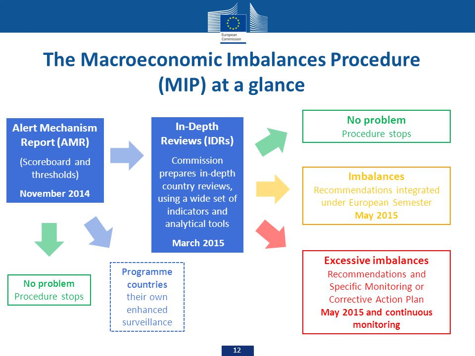 The Macroeconomic Imbalances Procedure (MIP) at a glance