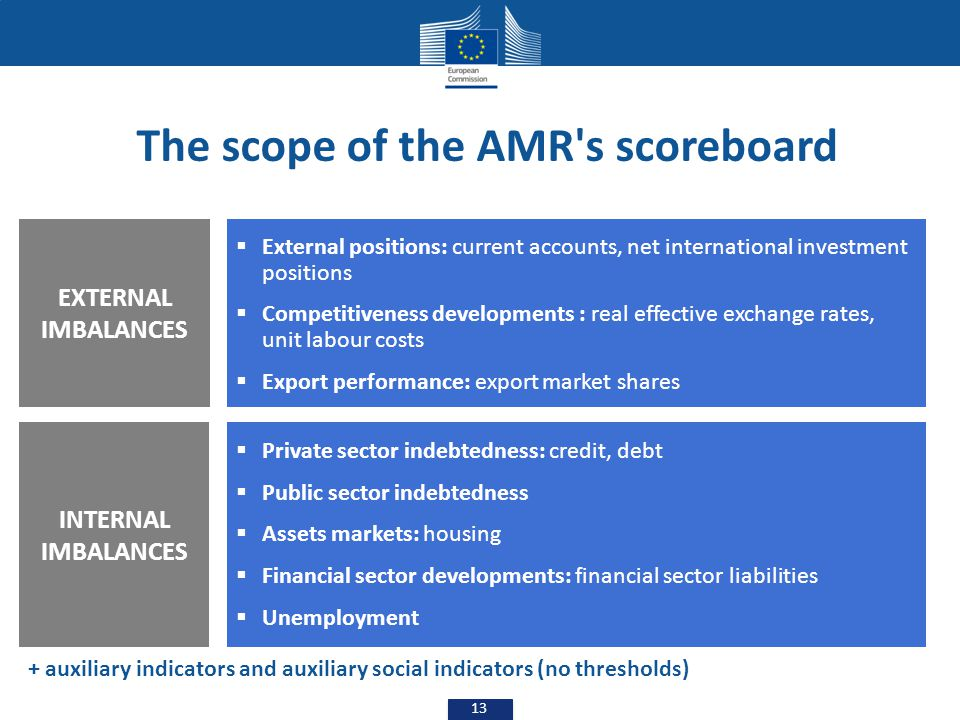 The scope of the AMR s scoreboard