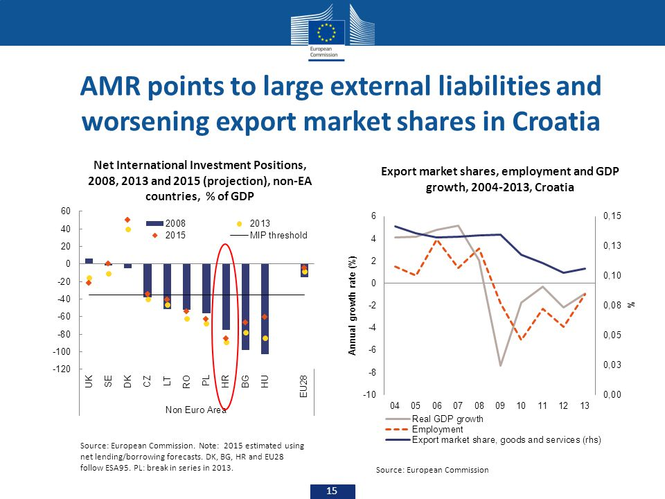 AMR points to large external liabilities and worsening export market shares in Croatia
