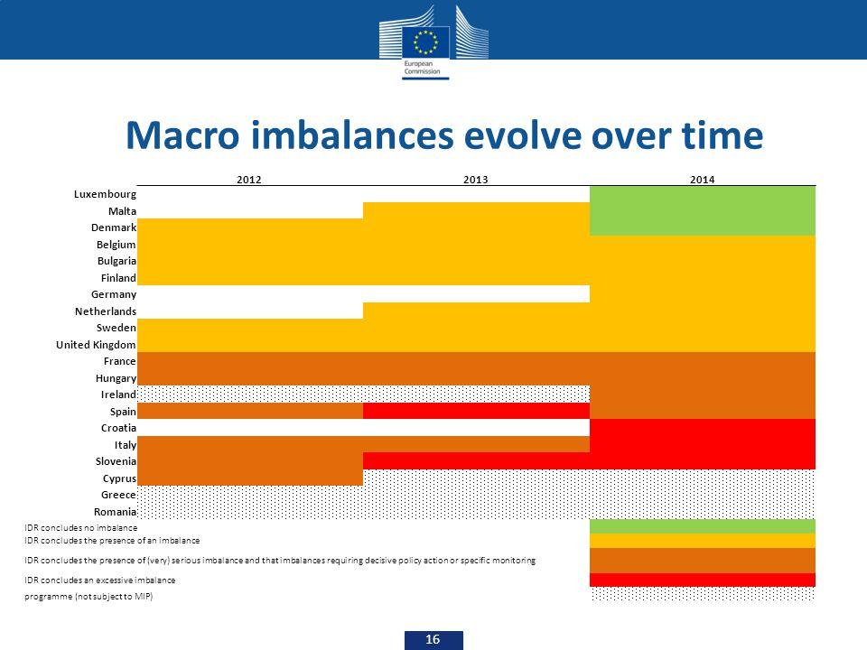 Macro imbalances evolve over time
