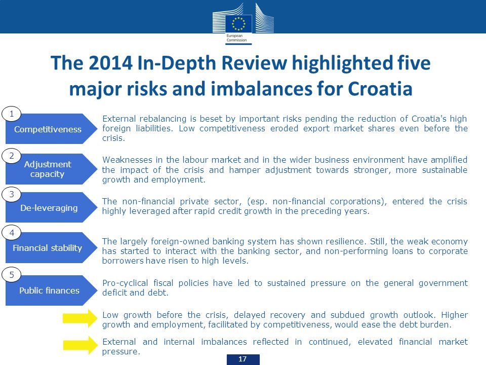 The 2014 In-Depth Review highlighted five major risks and imbalances for Croatia