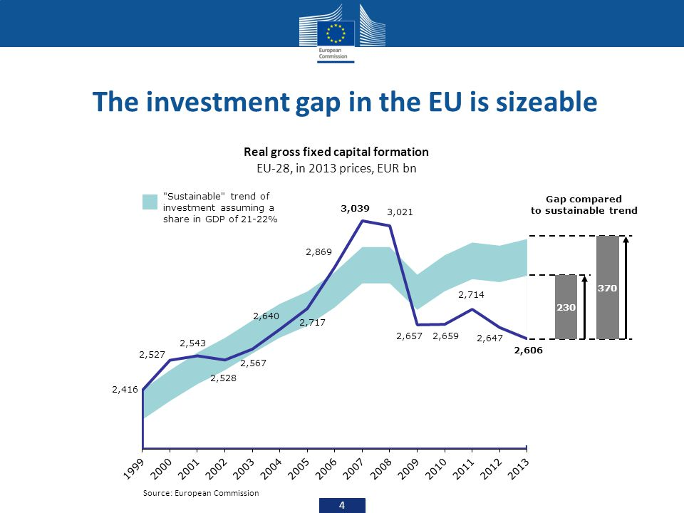 The investment gap in the EU is sizeable