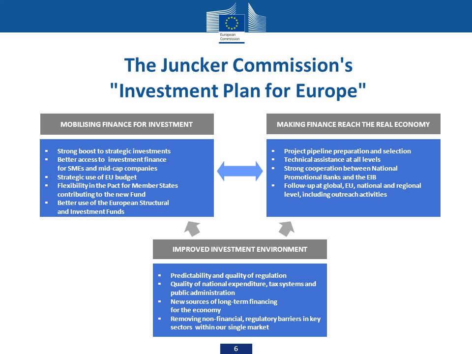 The Juncker Commission s Investment Plan for Europe