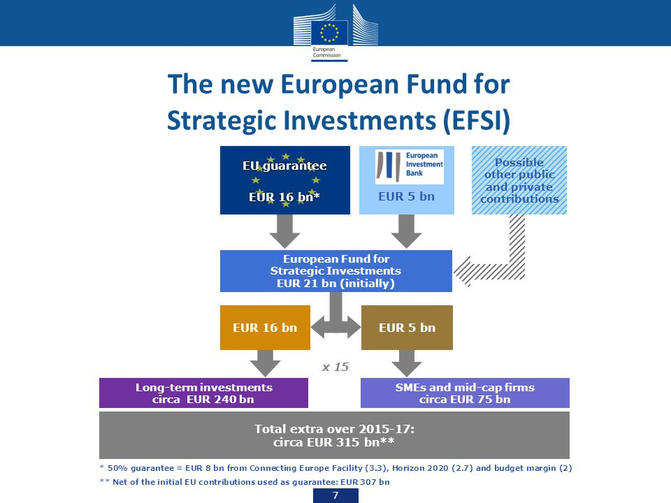 The new European Fund for Strategic Investments (EFSI)