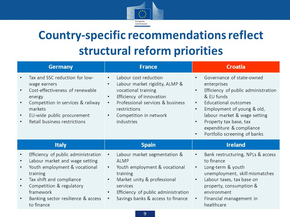 Country-specific recommendations reflect structural reform priorities