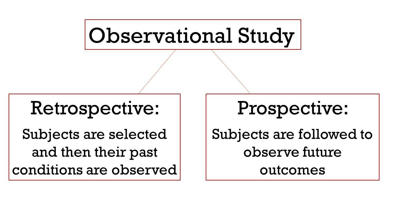 Observational Study Retrospective: Prospective: