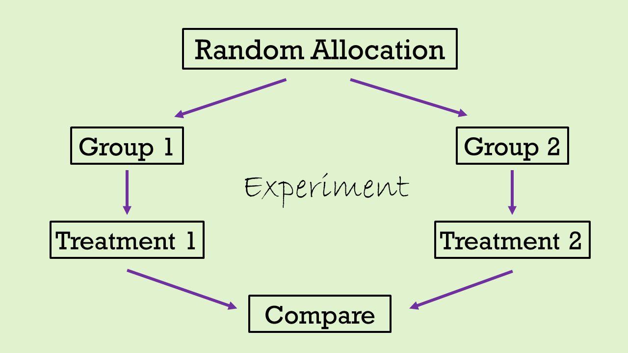 Experiment Random Allocation Group 1 Group 2 Treatment 1 Treatment 2