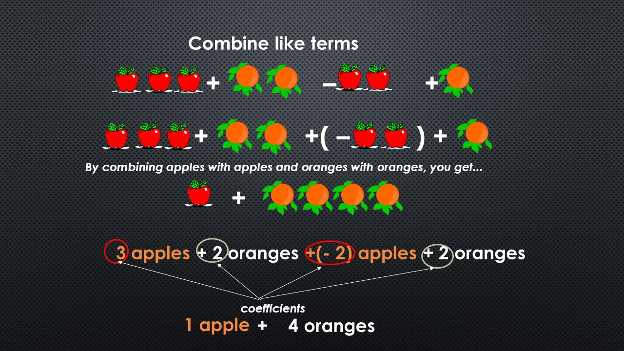 + – + + +( – ) + + Combine like terms
