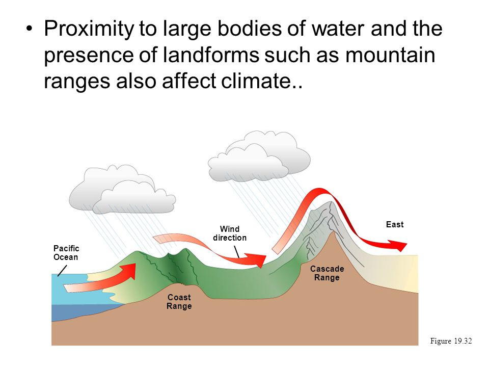 Proximity to large bodies of water and the presence of landforms such as mountain ranges also affect climate..