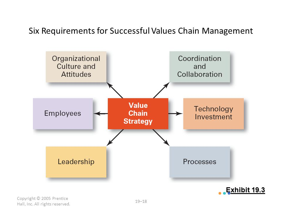 Six Requirements for Successful Values Chain Management