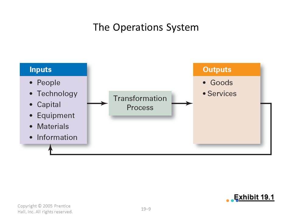 The Operations System Exhibit 19.1
