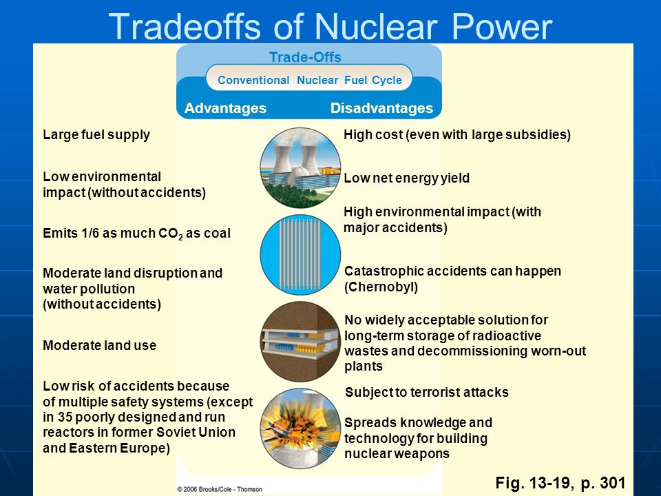 nuclear power tradeoffs Resource tradeoffs when looking toward the future and how to meet customers' energy needs, an energy provider has to consider the advantages and disadvantages of each type of generation resource this chart weighs the advantages and disadvantages of the many resources available to help power our customers homes and businesses.