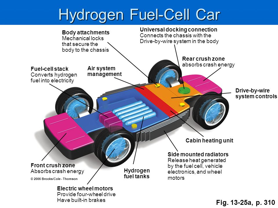 Hydrogen Fuel-Cell Car