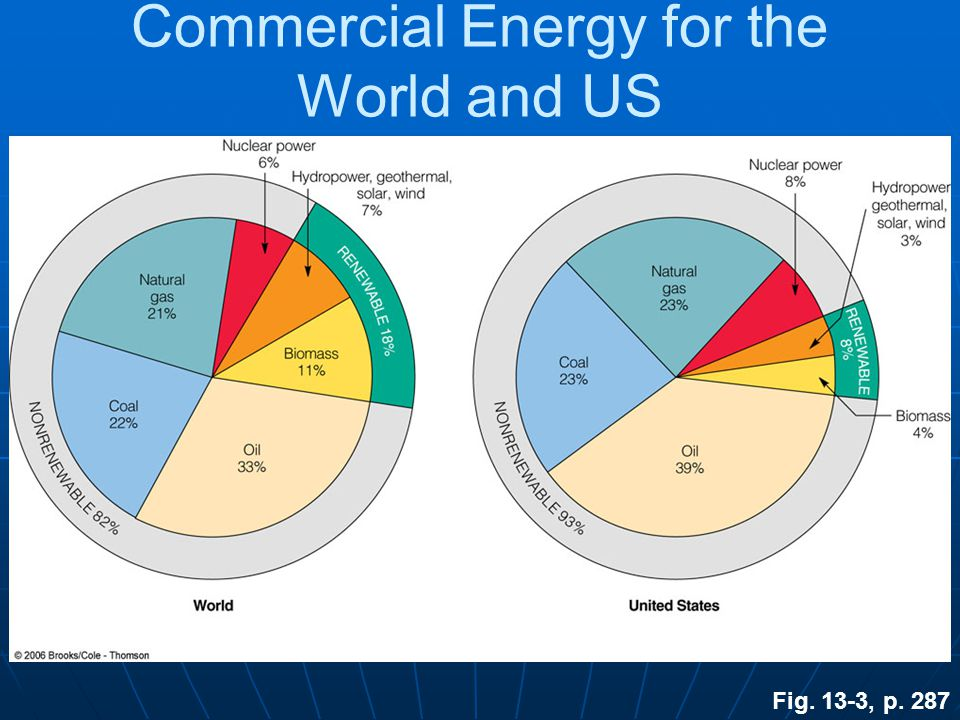 Commercial Energy for the World and US