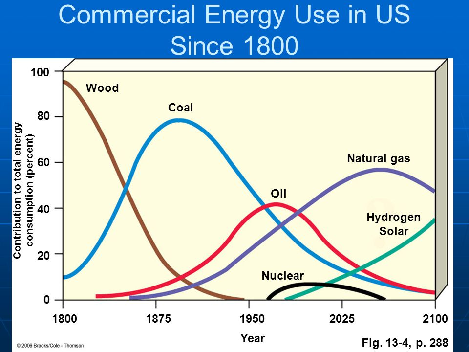 Commercial Energy Use in US Since 1800