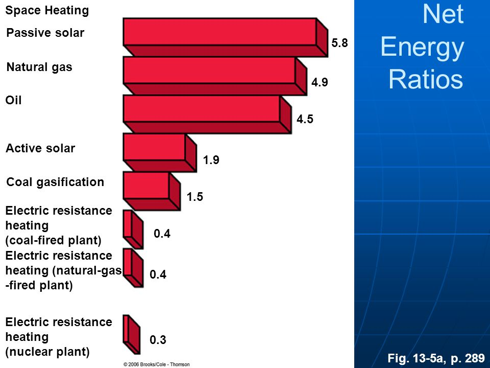 Net Energy Ratios Space Heating Passive solar 5.8 Natural gas 4.9 Oil