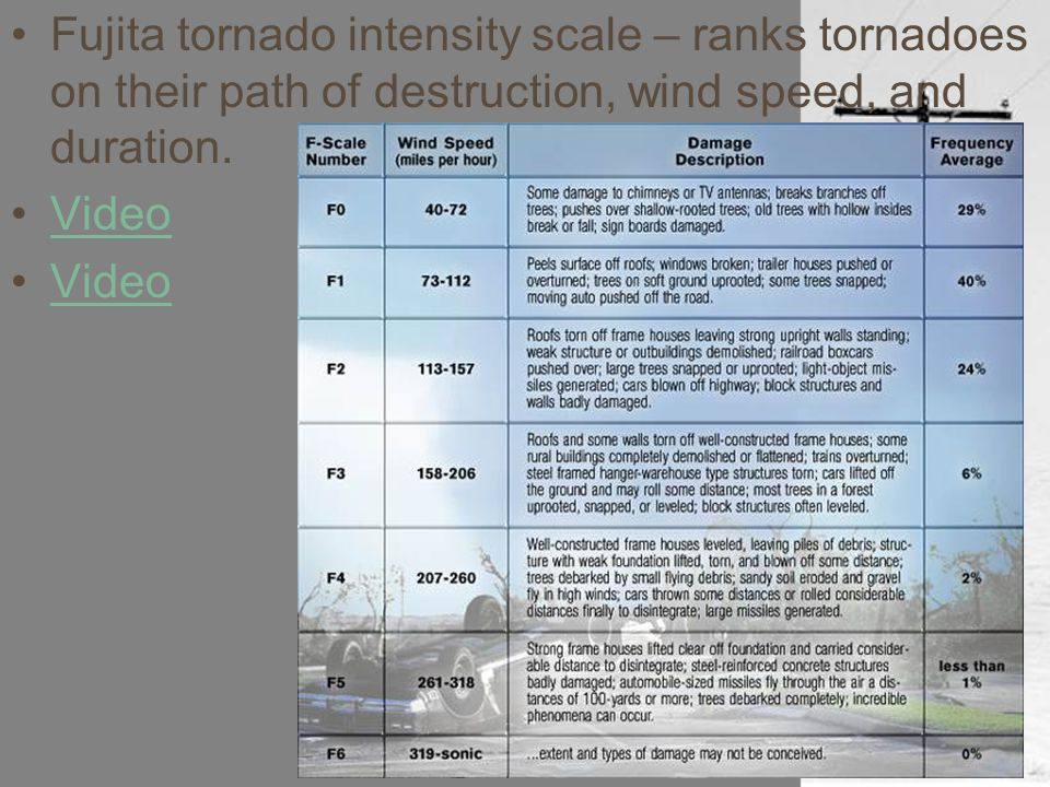 Fujita tornado intensity scale – ranks tornadoes on their path of destruction, wind speed, and duration.