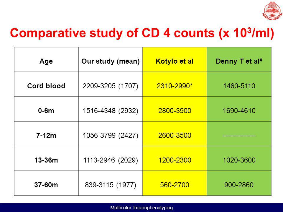 Comparative study of CD 4 counts (x 103/ml)