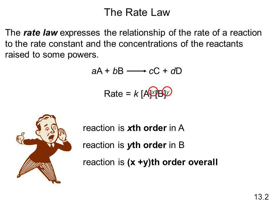 The Rate Law