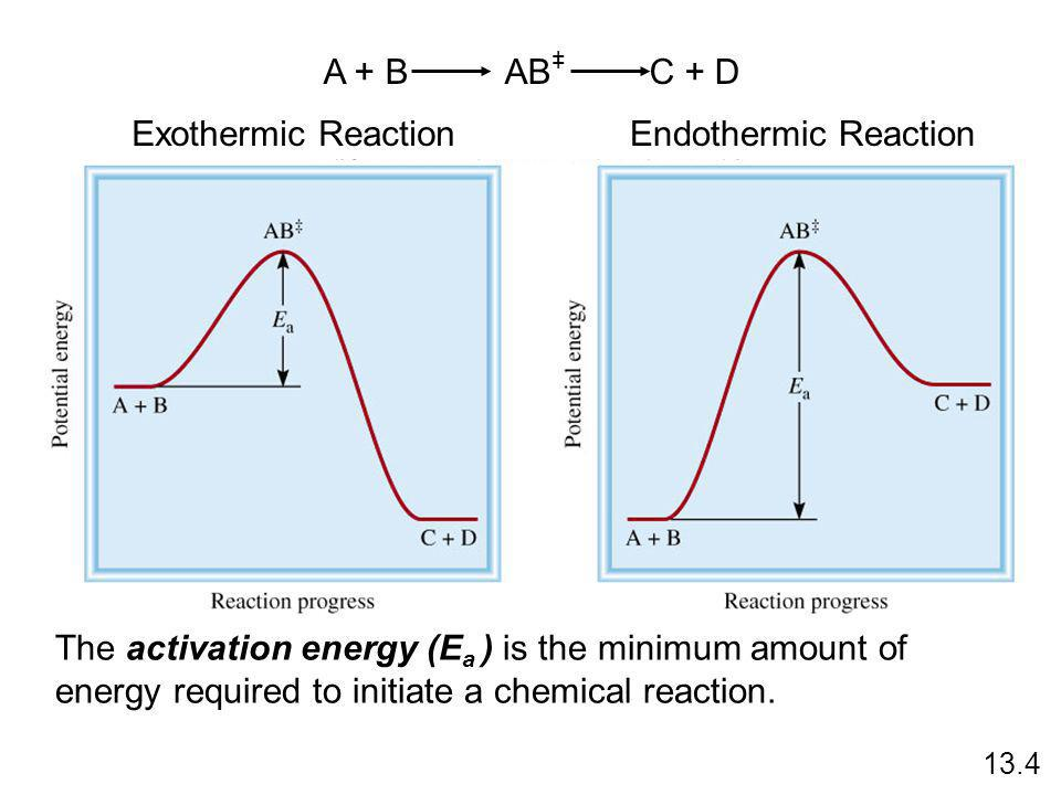 A + B AB C + D + Exothermic Reaction Endothermic Reaction
