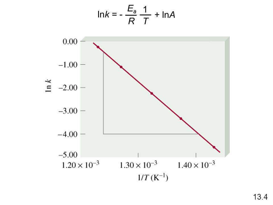 lnk = - Ea R 1 T + lnA 13.4